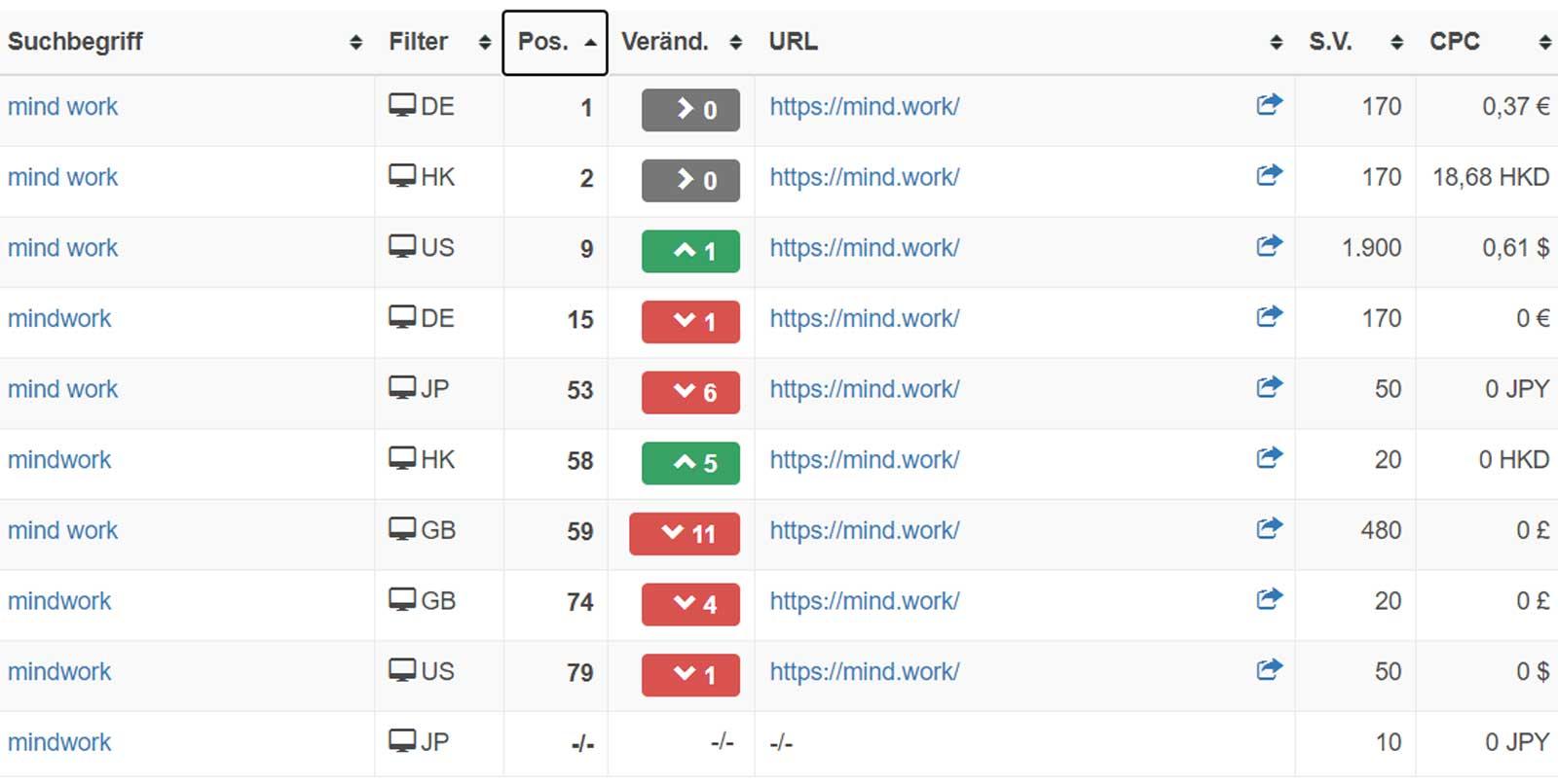 mind work google search ranking